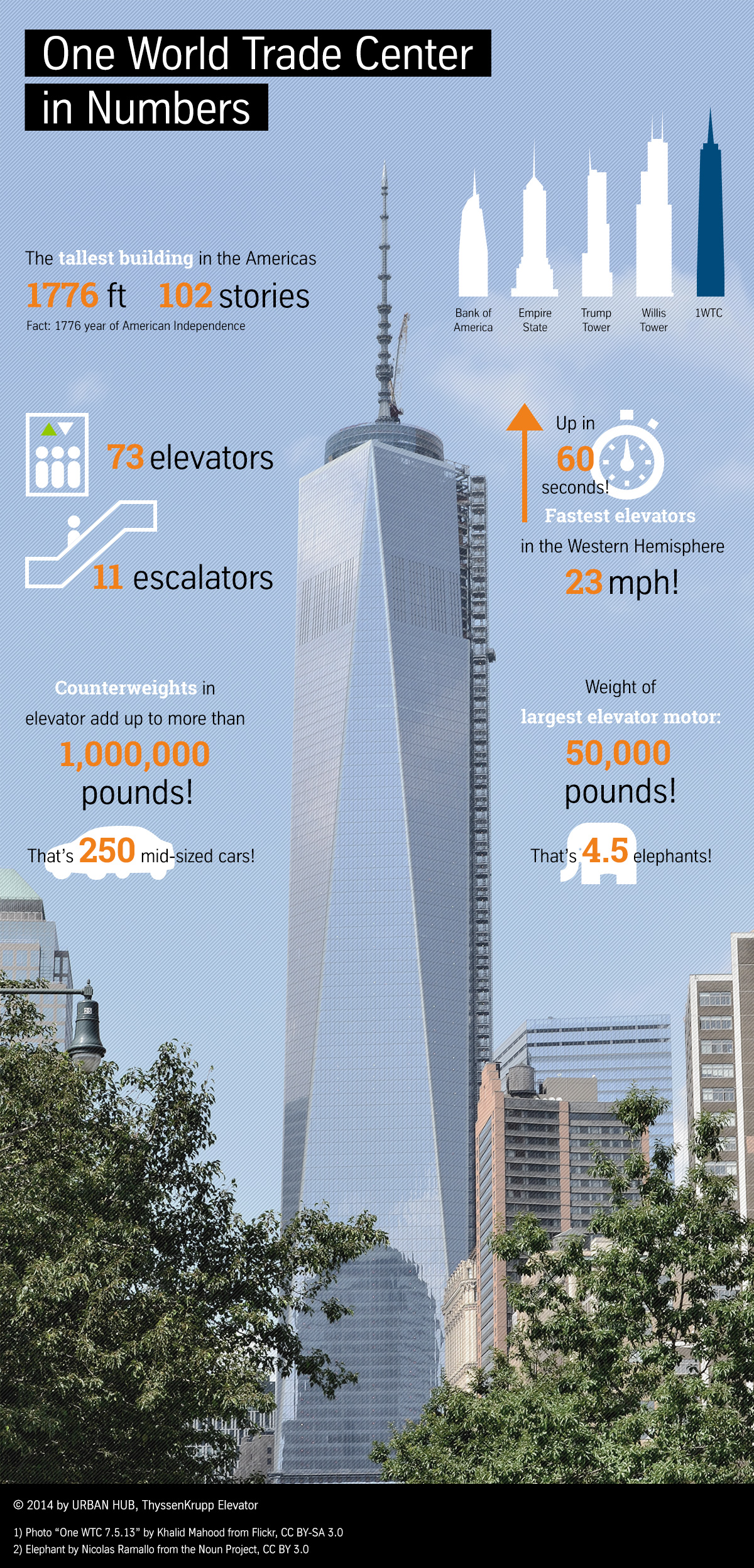 One World Trade Center Innovation in Zahlen