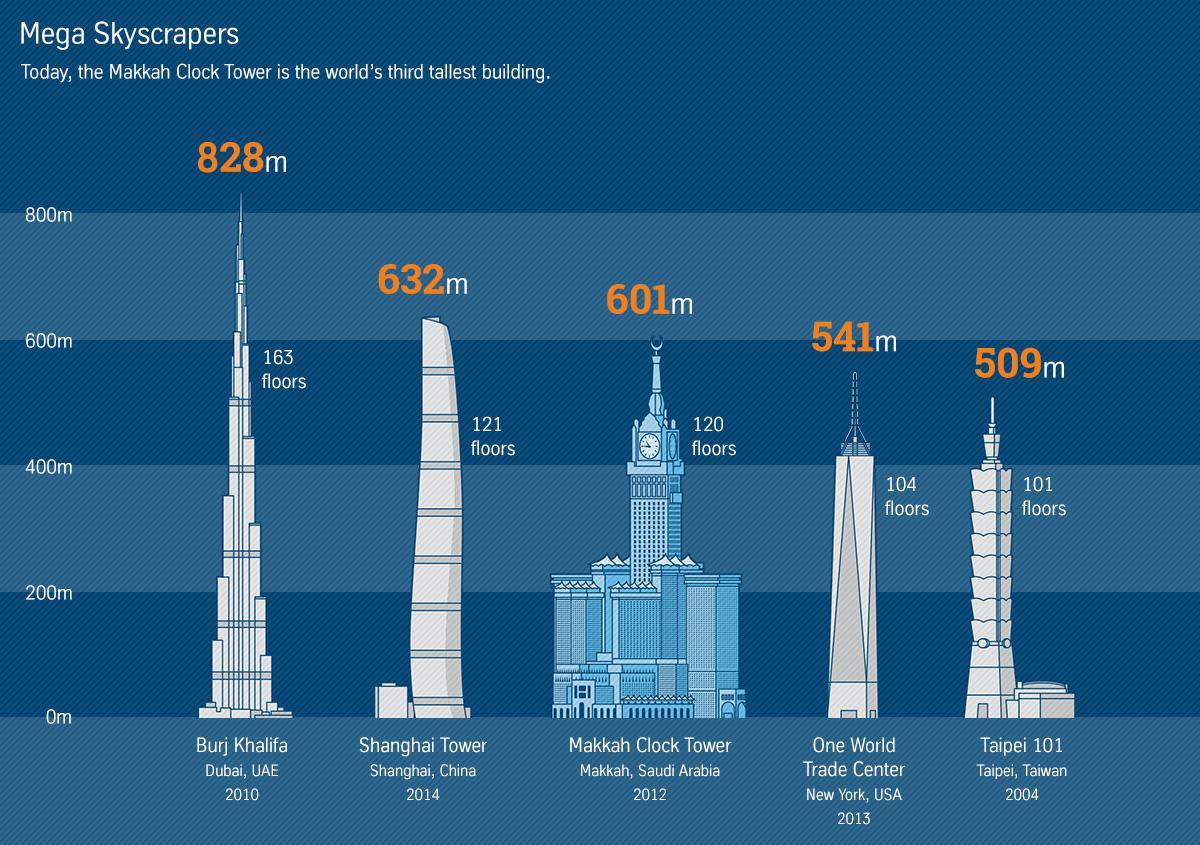 Vergleich der größten Wolkenkratzer weltweit