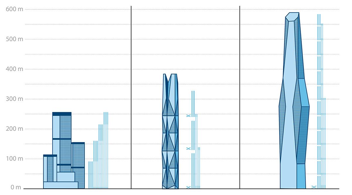 Vergleich MULTI und andere Aufzug-Systeme