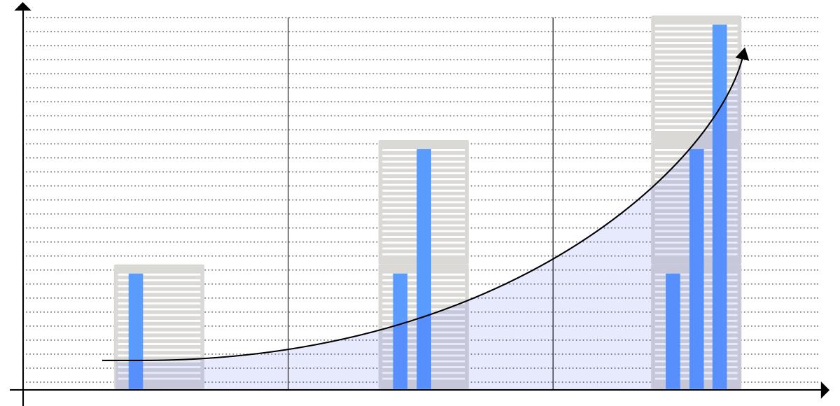 Grafik zur Schnelligkeit und Komplexität zukünftiger Aufzüge