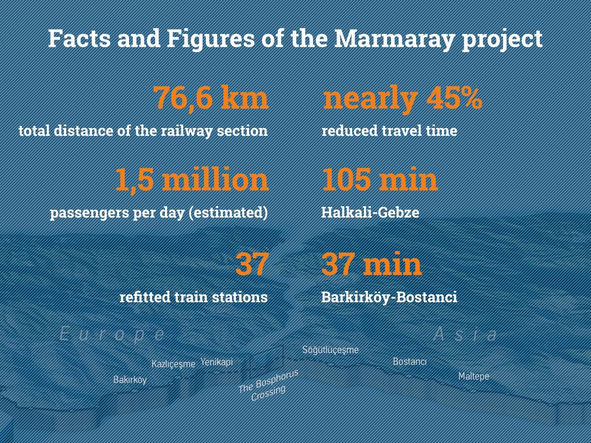 Marmaray in Zahlen
