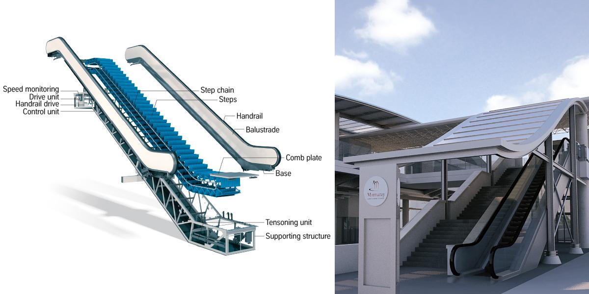 Rolltrepen und Aufzüge für das Projekt Marmaray