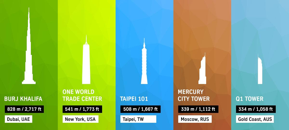Die Kandidaten: die höchsten Gebäude der Welt