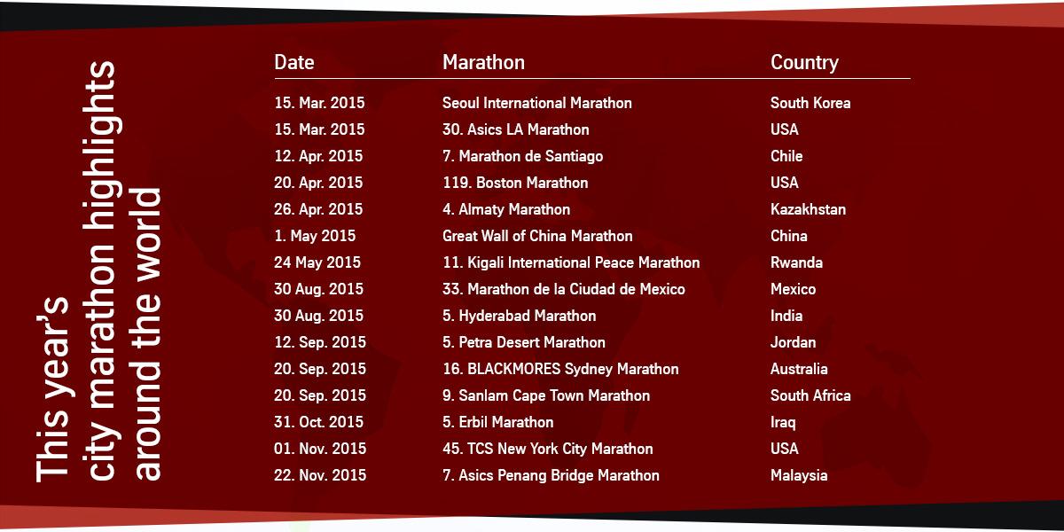 Die wichtigsten Städtemarathons