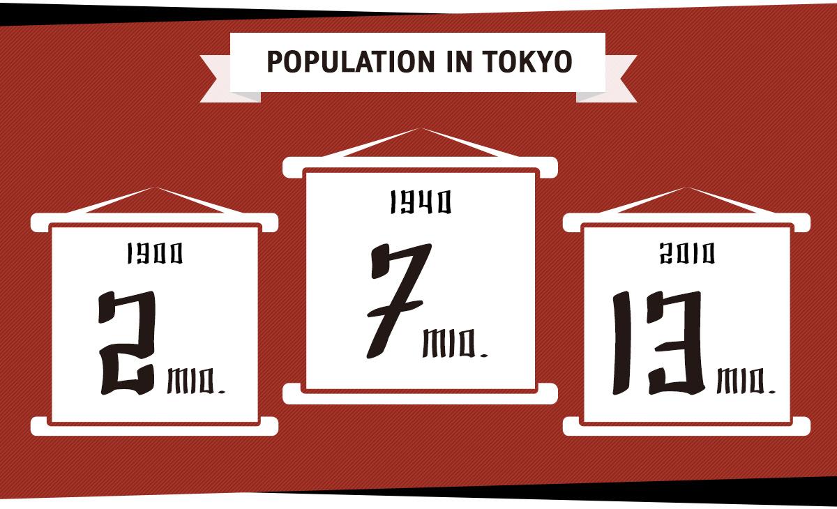 Tokios Bevölkerungszahl