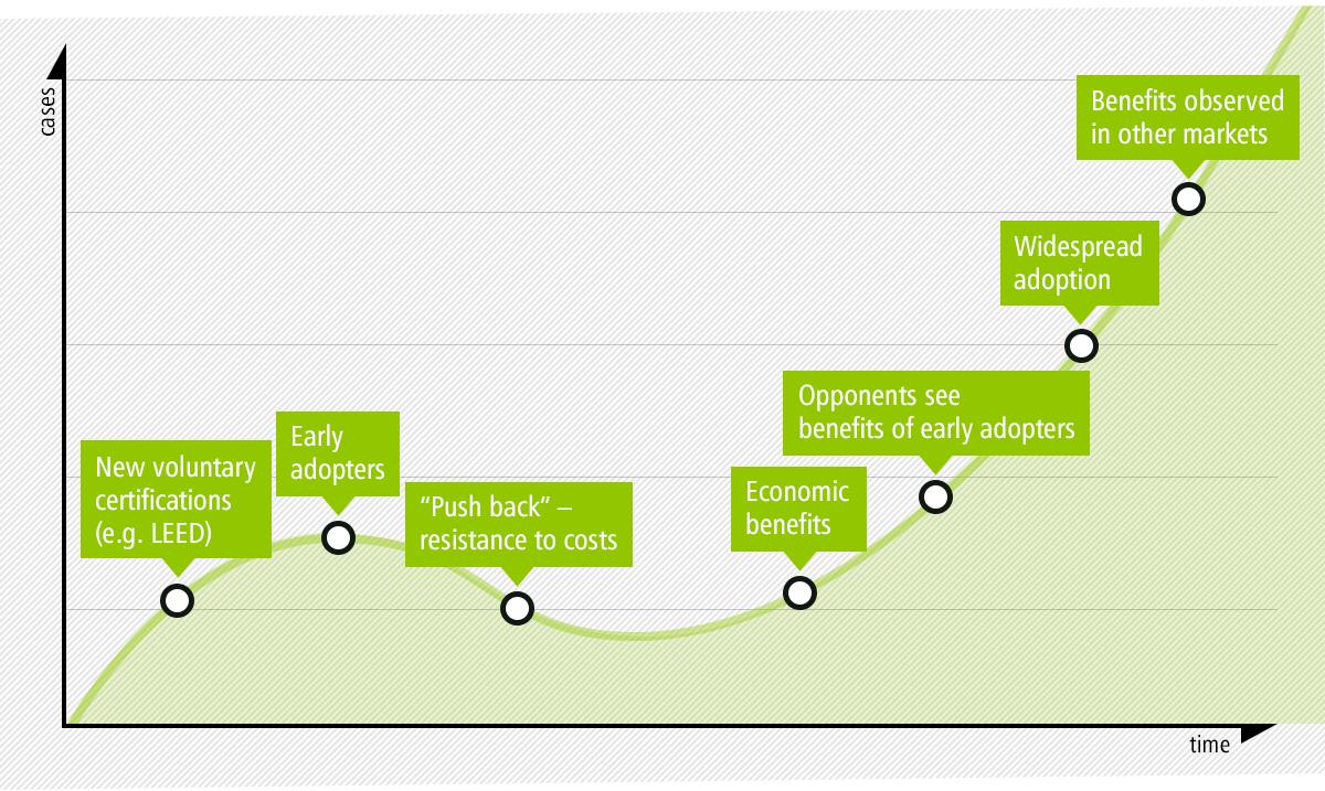 Infografik nach LEED