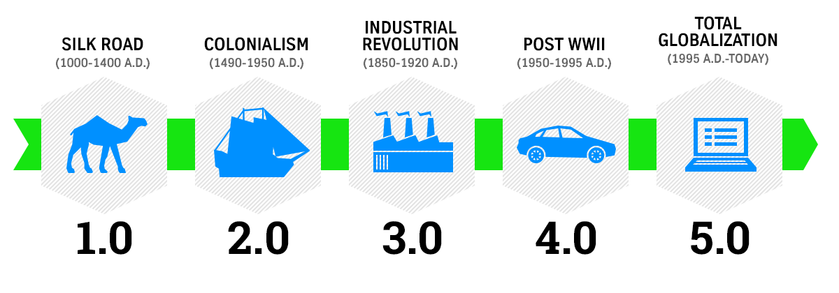 Die fünf Stufen der Globalisierung