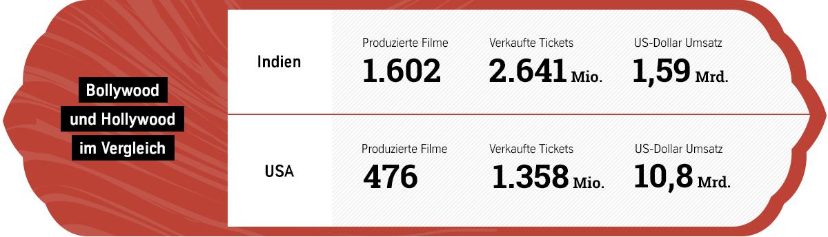 Vergleich Bollywood und Hollywood