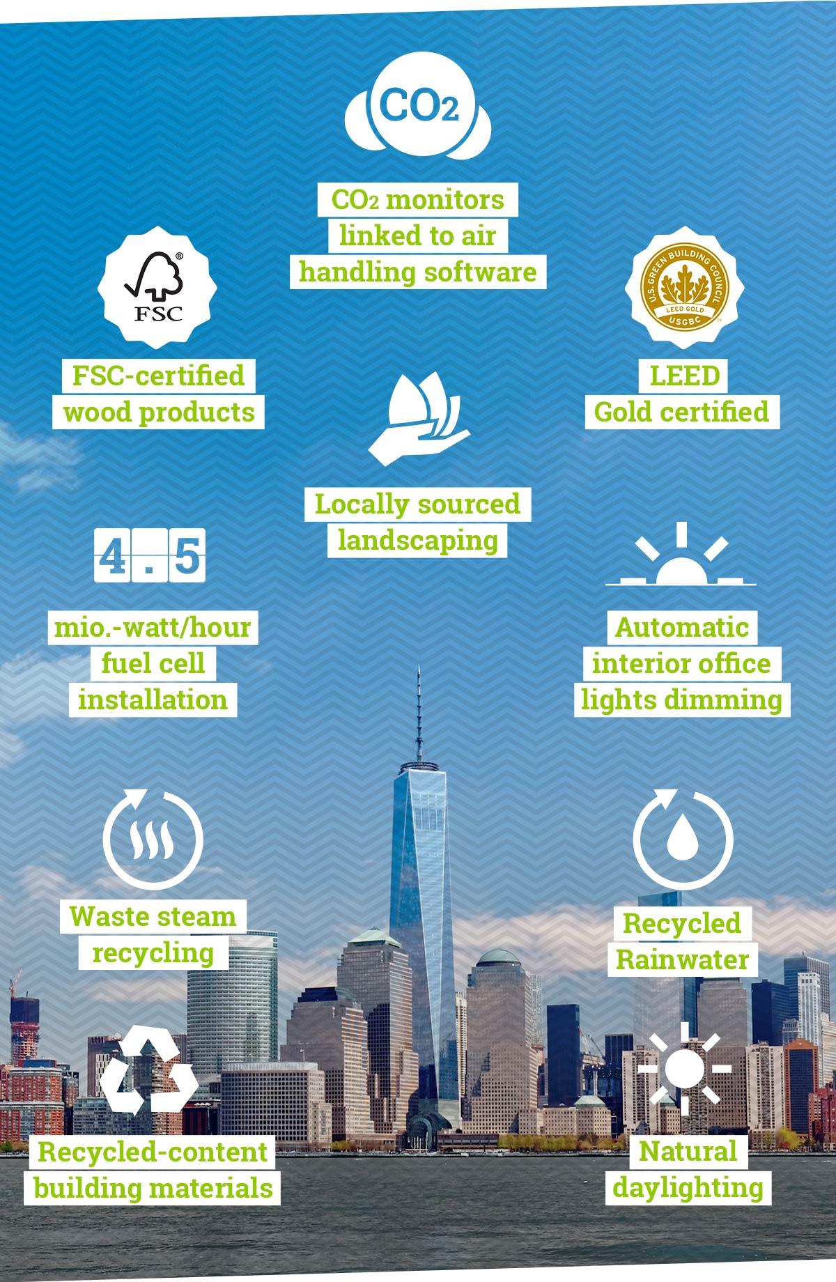 Urbanes Wachstum mithilfe zukunftsweisender Technologien