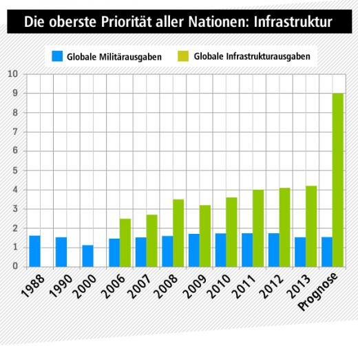 Infrastruktur in allen Nationen Priorität