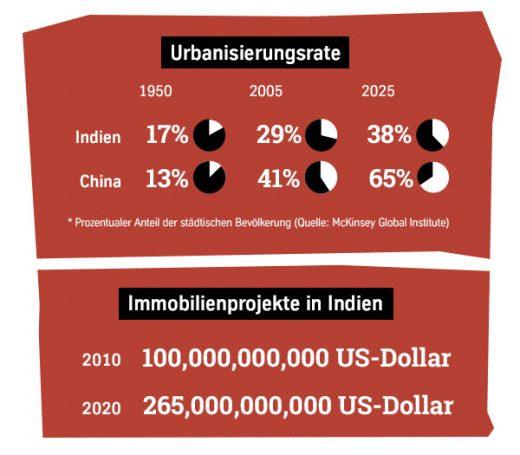 Urbanisierungsrate und Immobilienprojekte