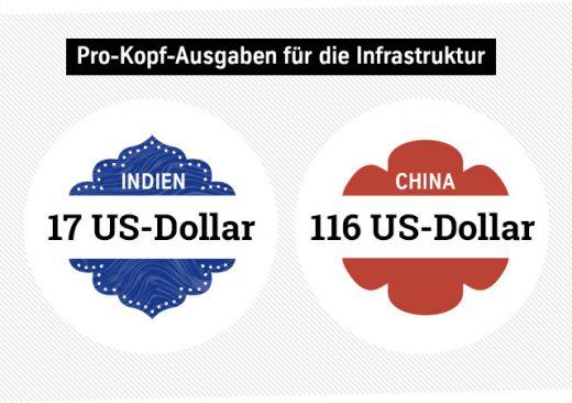 Pro-Kopf-Ausgaben für die Infrastruktur