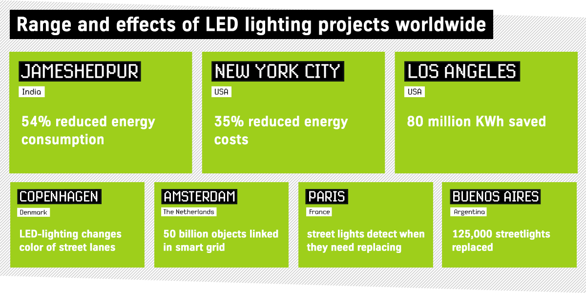 Smart LED lighting projects
