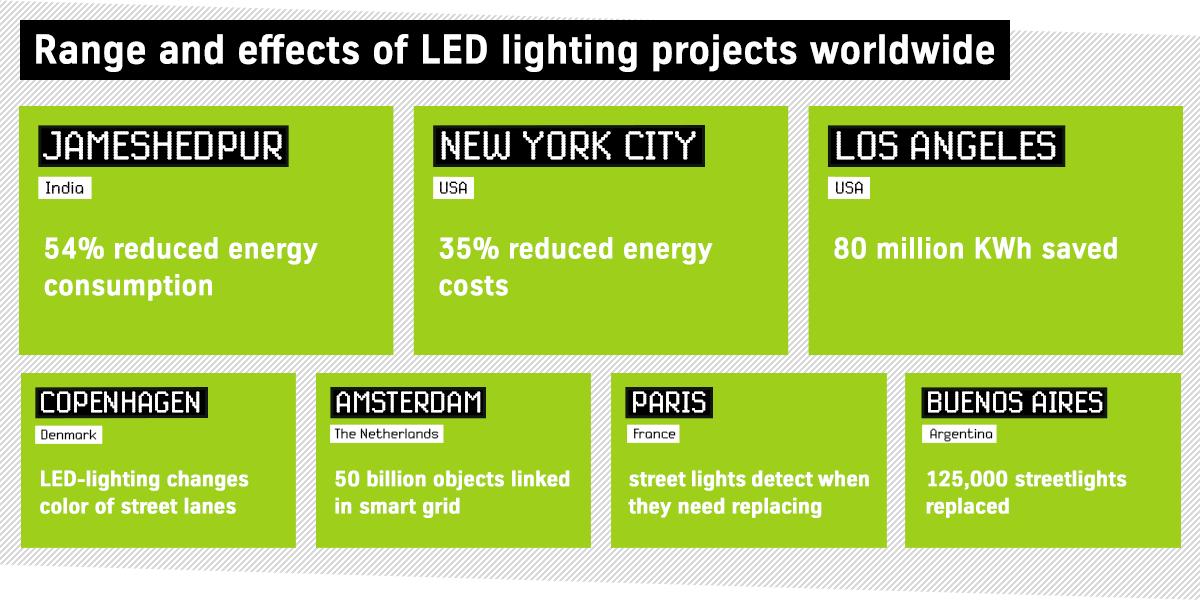 Smart LED-Projekte weltweit