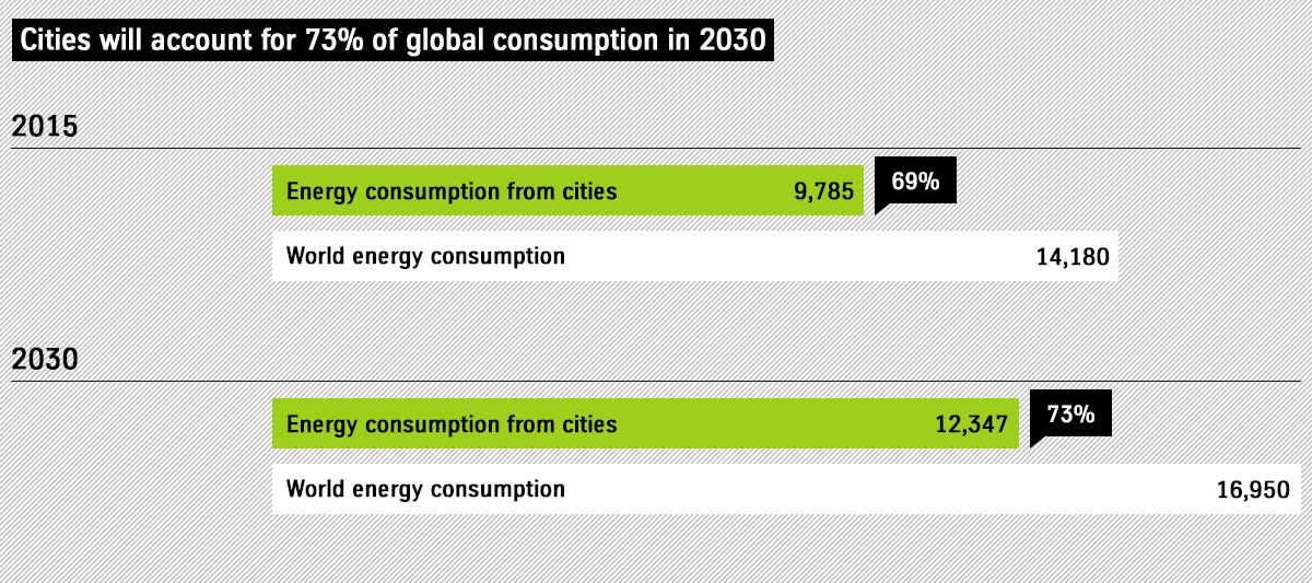 Cities will account for 73% of global consumption in 2030