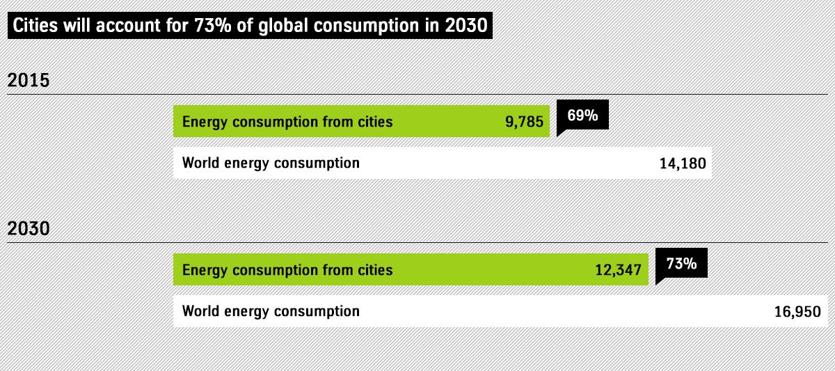 Energieverbrauch von Städten und der Weltbevölkerung