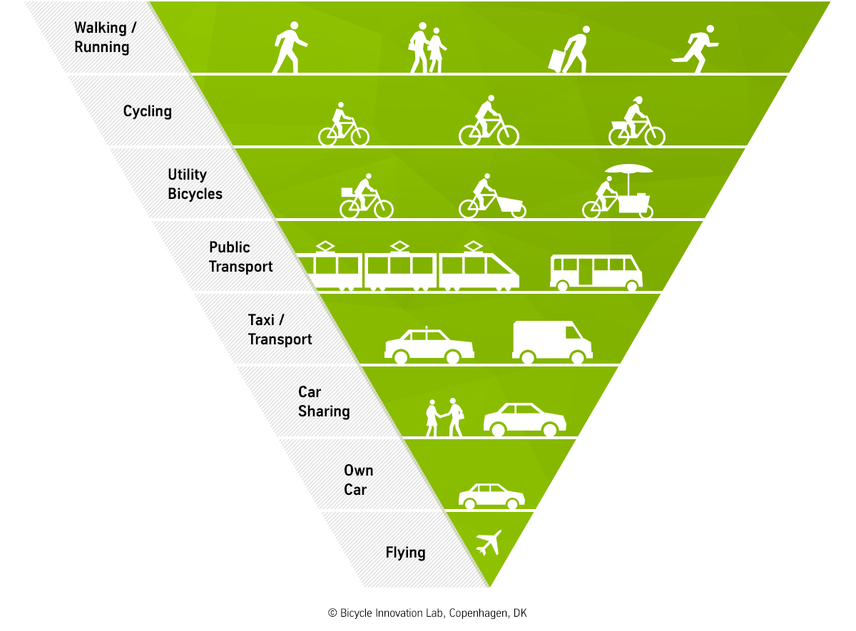 Info graphic of the Reverse Traffic Pyramid