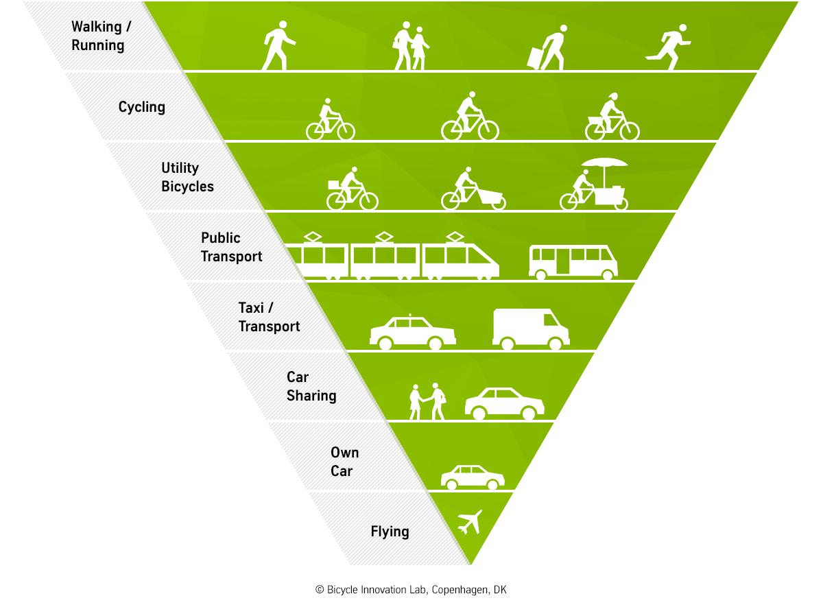 infográfico de a pirâmide inversa do tráfego