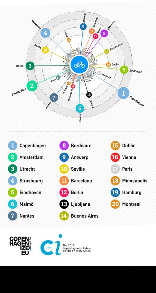 Urbanes Radfahren in Europa