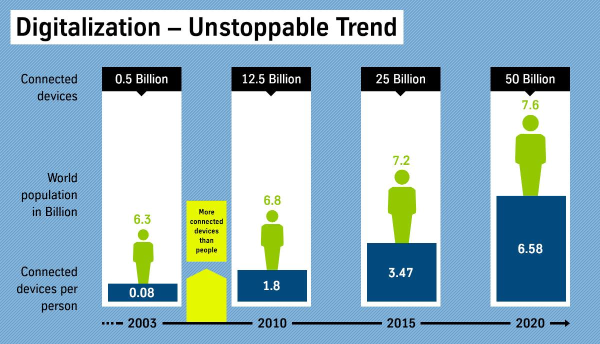 Digitalisierung – ein unaufhaltsamer Trend