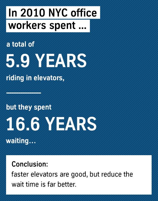 Accumulated NYC elevator waiting times