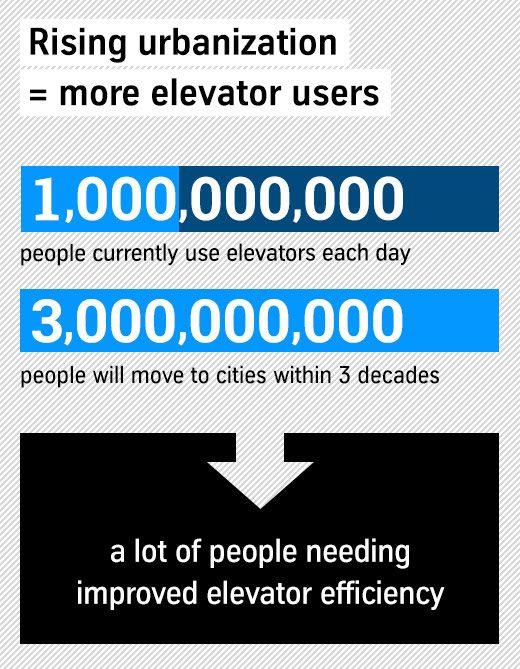Aufzüge im Zusammenhang mit der Urbanisierung