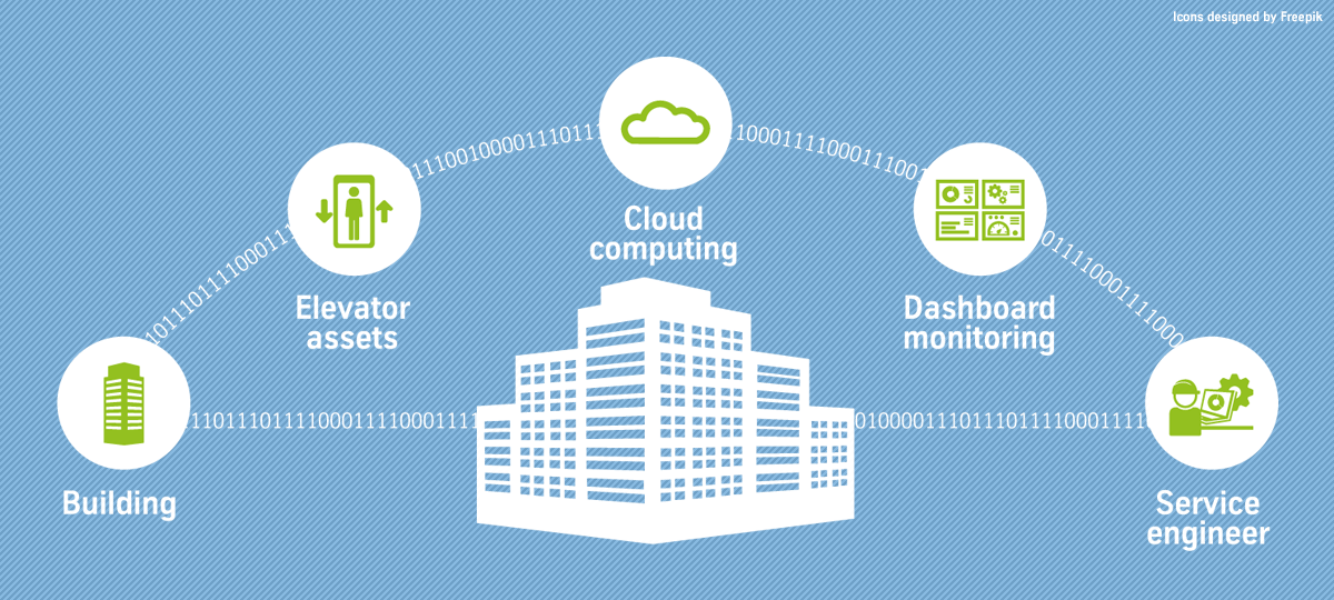 Real-time data collection plus cloud computing (i.e. the Internet of Things)