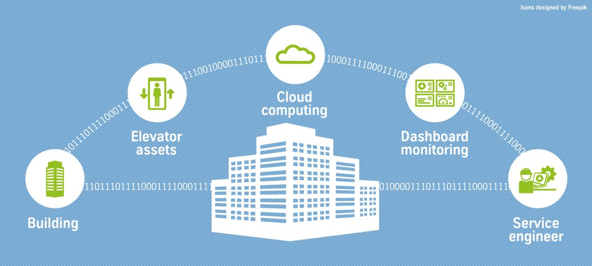 Echtzeitdatenerfassung und Cloud Computing