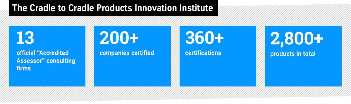C2C Products Innovation Institute Certifications
