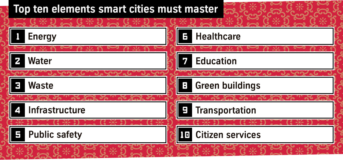 Top ten elements smart cities must master