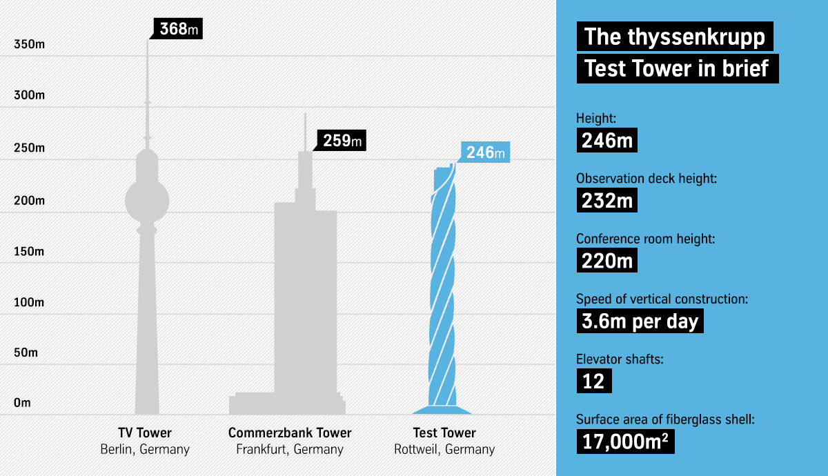 Test Tower Rottweil infographic