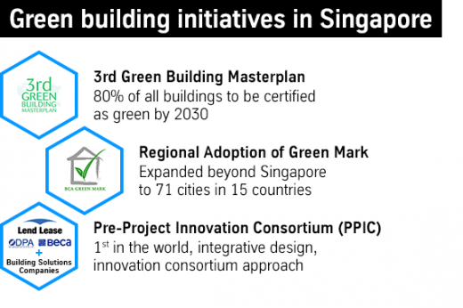 Green building initiatives in Singapore