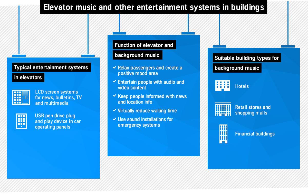 Fahrstuhlmusik und weitere Unterhaltungssysteme