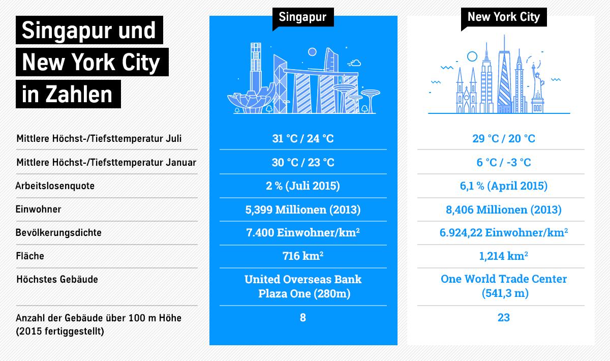 Singapur und New York in Zahlen