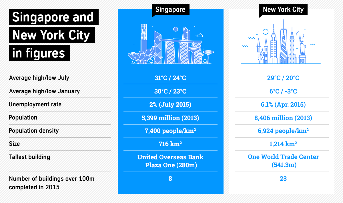 Singapore and  New York City  in figures