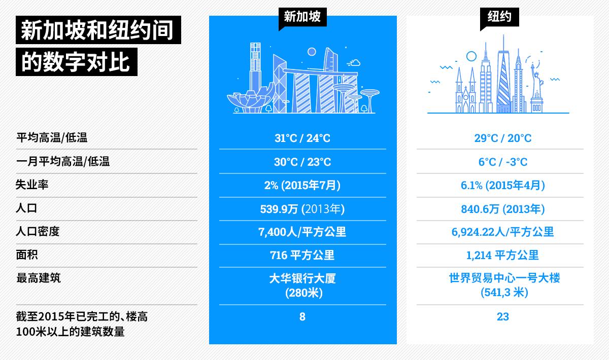 新加坡和纽约间的数字对比