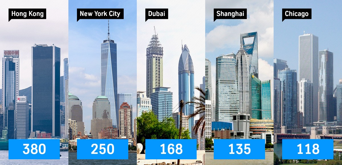 Number of skyscrapers in urban centers