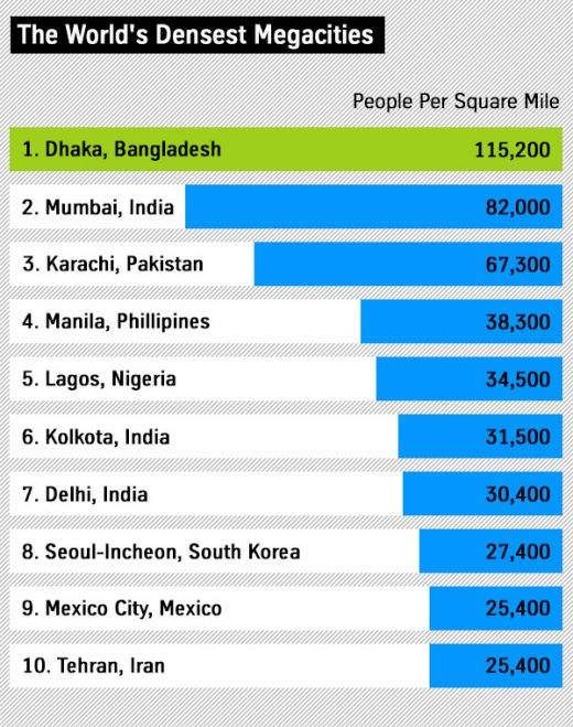 List of the most populated cities