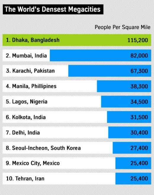 Die dichtesten besiedelten Städte
