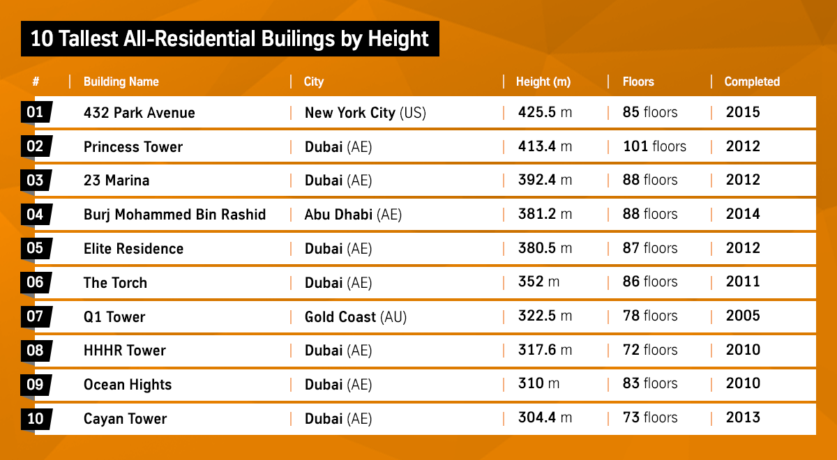 10 Tallest All-Residential Buildings by Height