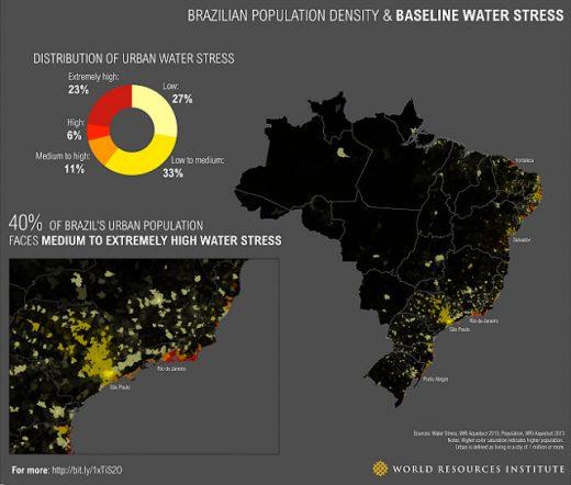 Wasserknappheit in Brasilien