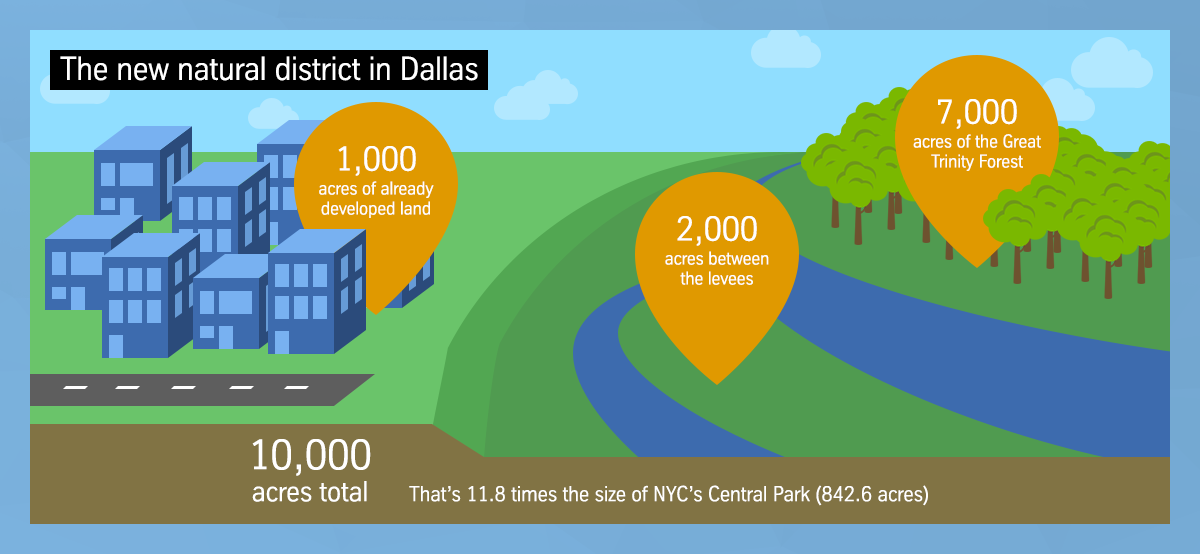 The new natural district in Dallas