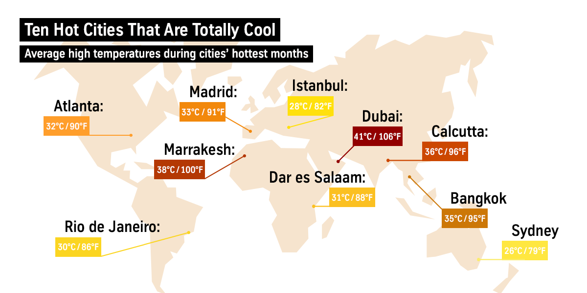 Average high temperatures during cities' hottest months