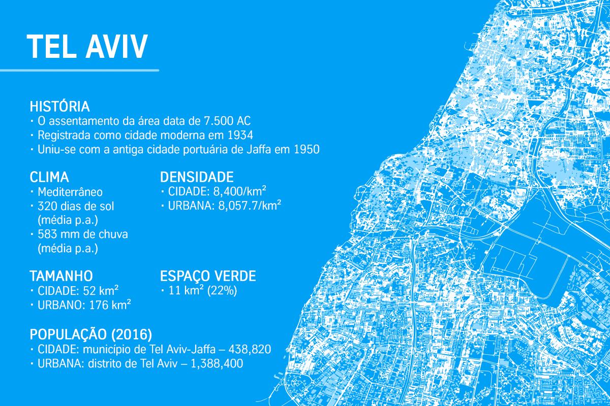 Tel Aviv Map